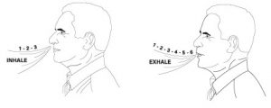 Deep Breathing-Inhale Through Your Nose and Exhale Through Your Mouth